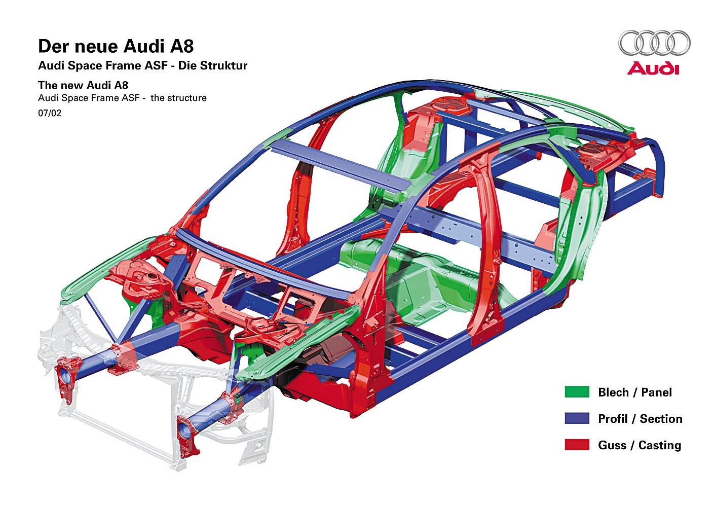 Voll Im Clinch Karosseriebau Bei Audi Setzt Auf Aluminium