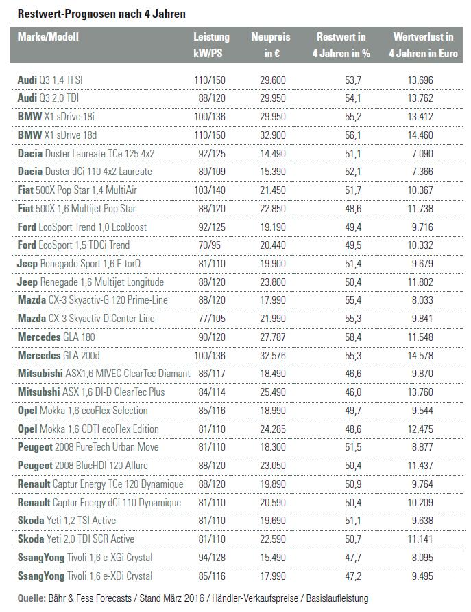 analyse-klein-suv